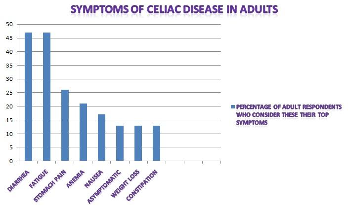 Survey Reveals Top Symptoms for Undiagnosed Celiac Disease