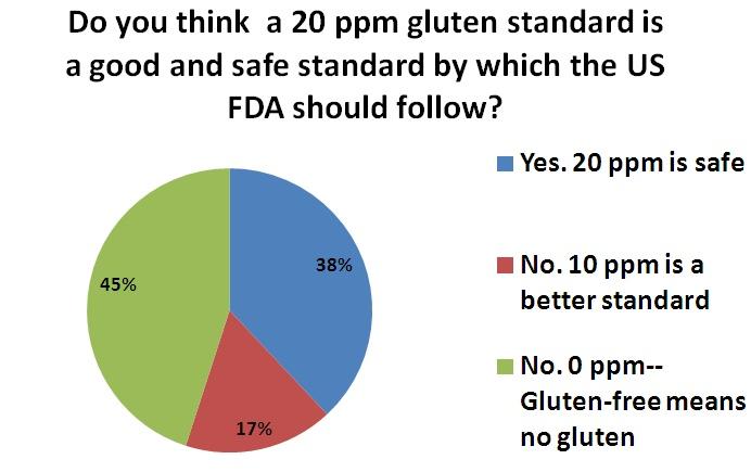 Gluten Survey